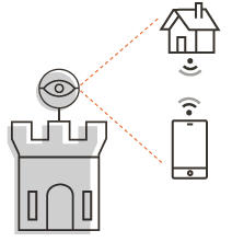Watchtower monitoring smart homes and connected devices